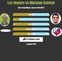 Lex Immers vs Marouan Azarkan h2h player stats