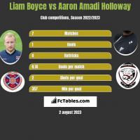 Liam Boyce vs Aaron Amadi Holloway h2h player stats