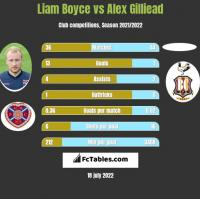 Liam Boyce vs Alex Gilliead h2h player stats