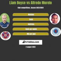 Liam Boyce vs Alfredo Morelo h2h player stats