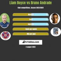 Liam Boyce vs Bruno Andrade h2h player stats