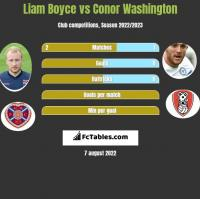 Liam Boyce vs Conor Washington h2h player stats