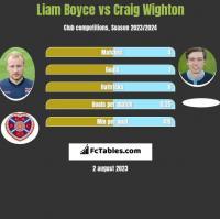 Liam Boyce vs Craig Wighton h2h player stats
