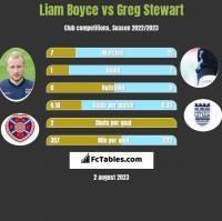Liam Boyce vs Greg Stewart h2h player stats