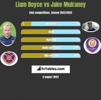 Liam Boyce vs Jake Mulraney h2h player stats