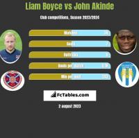 Liam Boyce vs John Akinde h2h player stats