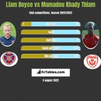 Liam Boyce vs Mamadou Khady Thiam h2h player stats
