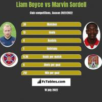 Liam Boyce vs Marvin Sordell h2h player stats