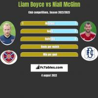 Liam Boyce vs Niall McGinn h2h player stats