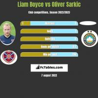 Liam Boyce vs Oliver Sarkic h2h player stats