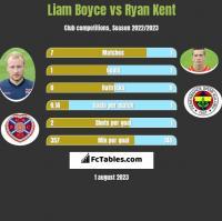 Liam Boyce vs Ryan Kent h2h player stats