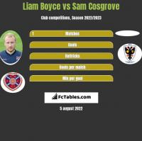 Liam Boyce vs Sam Cosgrove h2h player stats