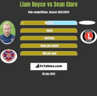 Liam Boyce vs Sean Clare h2h player stats
