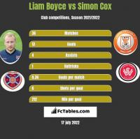 Liam Boyce vs Simon Cox h2h player stats