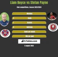 Liam Boyce vs Stefan Payne h2h player stats