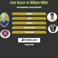 Liam Boyce vs William Miller h2h player stats