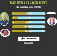 Liam Boyce vs Jacob Brown h2h player stats