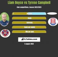 Liam Boyce vs Tyrese Campbell h2h player stats