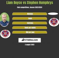 Liam Boyce vs Stephen Humphrys h2h player stats