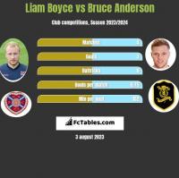 Liam Boyce vs Bruce Anderson h2h player stats