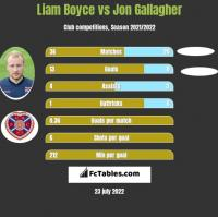 Liam Boyce vs Jon Gallagher h2h player stats