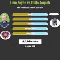 Liam Boyce vs Emile Acquah h2h player stats