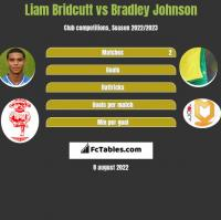 Liam Bridcutt vs Bradley Johnson h2h player stats
