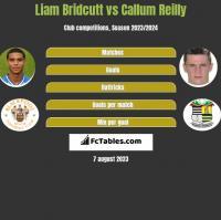 Liam Bridcutt vs Callum Reilly h2h player stats