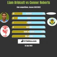 Liam Bridcutt vs Connor Roberts h2h player stats