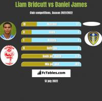 Liam Bridcutt vs Daniel James h2h player stats