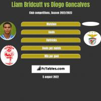 Liam Bridcutt vs Diogo Goncalves h2h player stats