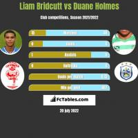 Liam Bridcutt vs Duane Holmes h2h player stats