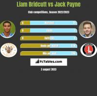 Liam Bridcutt vs Jack Payne h2h player stats