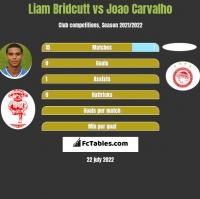 Liam Bridcutt vs Joao Carvalho h2h player stats