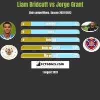 Liam Bridcutt vs Jorge Grant h2h player stats