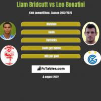 Liam Bridcutt vs Leo Bonatini h2h player stats
