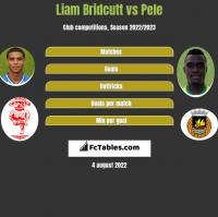 Liam Bridcutt vs Pele h2h player stats