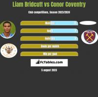 Liam Bridcutt vs Conor Coventry h2h player stats