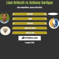 Liam Bridcutt vs Anthony Hartigan h2h player stats