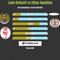 Liam Bridcutt vs Ethan Hamilton h2h player stats