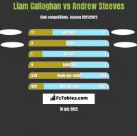 Liam Callaghan vs Andrew Steeves h2h player stats