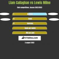 Liam Callaghan vs Lewis Milne h2h player stats