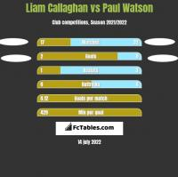 Liam Callaghan vs Paul Watson h2h player stats