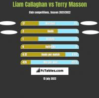 Liam Callaghan vs Terry Masson h2h player stats