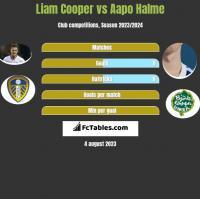 Liam Cooper vs Aapo Halme h2h player stats