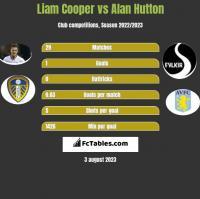 Liam Cooper vs Alan Hutton h2h player stats