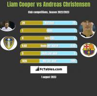 Liam Cooper vs Andreas Christensen h2h player stats