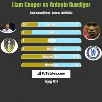 Liam Cooper vs Antonio Ruediger h2h player stats