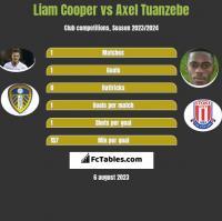 Liam Cooper vs Axel Tuanzebe h2h player stats