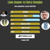 Liam Cooper vs Barry Douglas h2h player stats